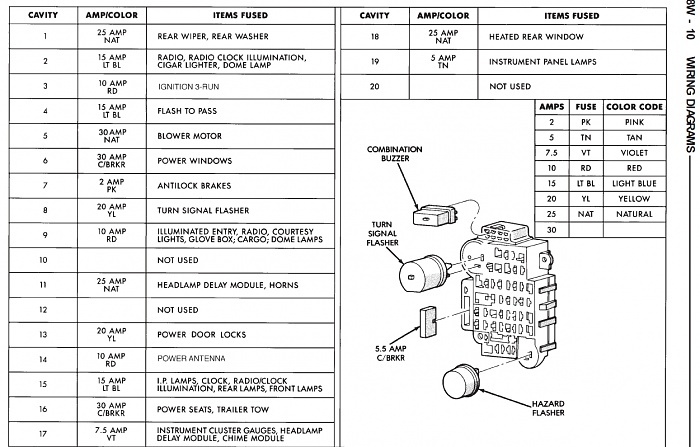 Fuse Panel 93692 wiring diagram 1995 jeep schematics and wiring diagrams 1995 Jeep Cherokee Parts Diagram at alyssarenee.co