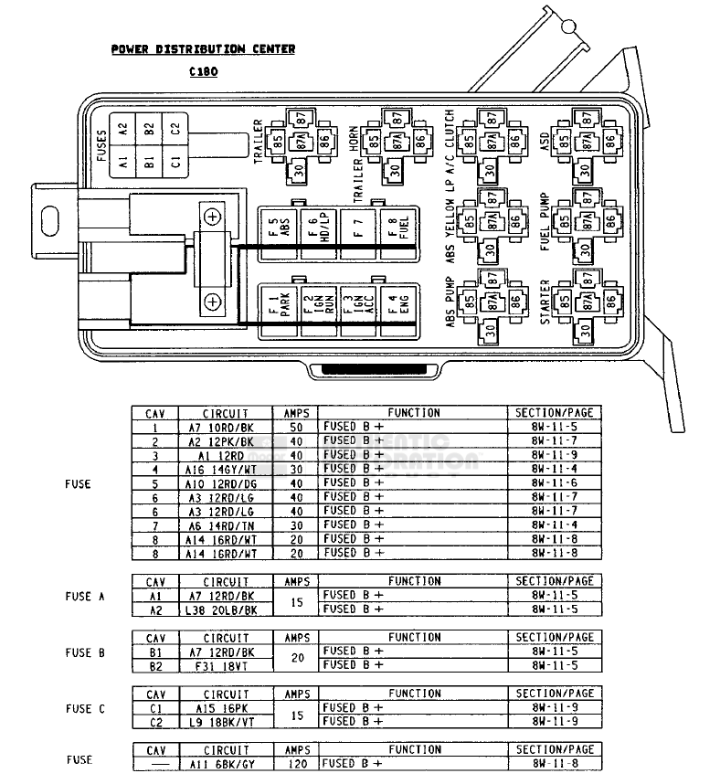 Dodge Ram 1994-2001 Fuse Box Diagram
