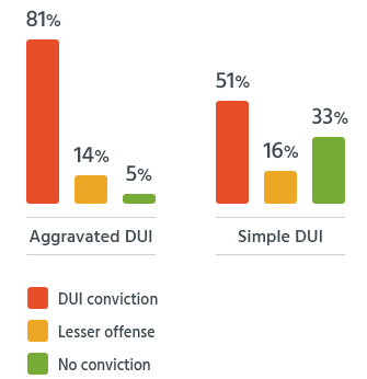 Aggravated DUI Outcomes - High DUI Conviction Rates