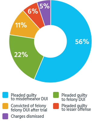 Outcomes for 3rd or 4th DUI