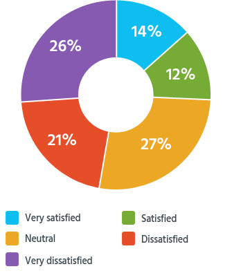 Percentage of readers who were satisfied with how their personal injury claims turned out