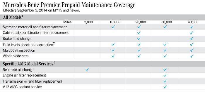 Mercedes benz e class w212 maintenance schedules and for Mercedes benz e350 maintenance schedule