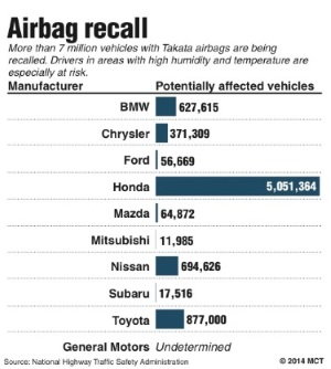 Airbags Safety Recall