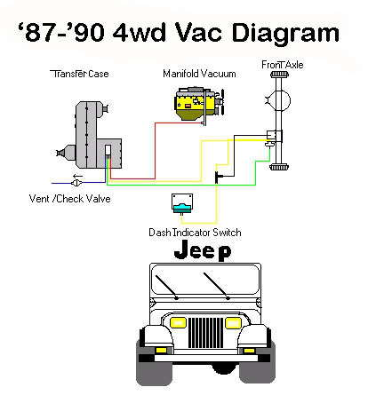 Jeep Cherokee XJ 1984 to 2001 Why Won't 4WD Engage ...