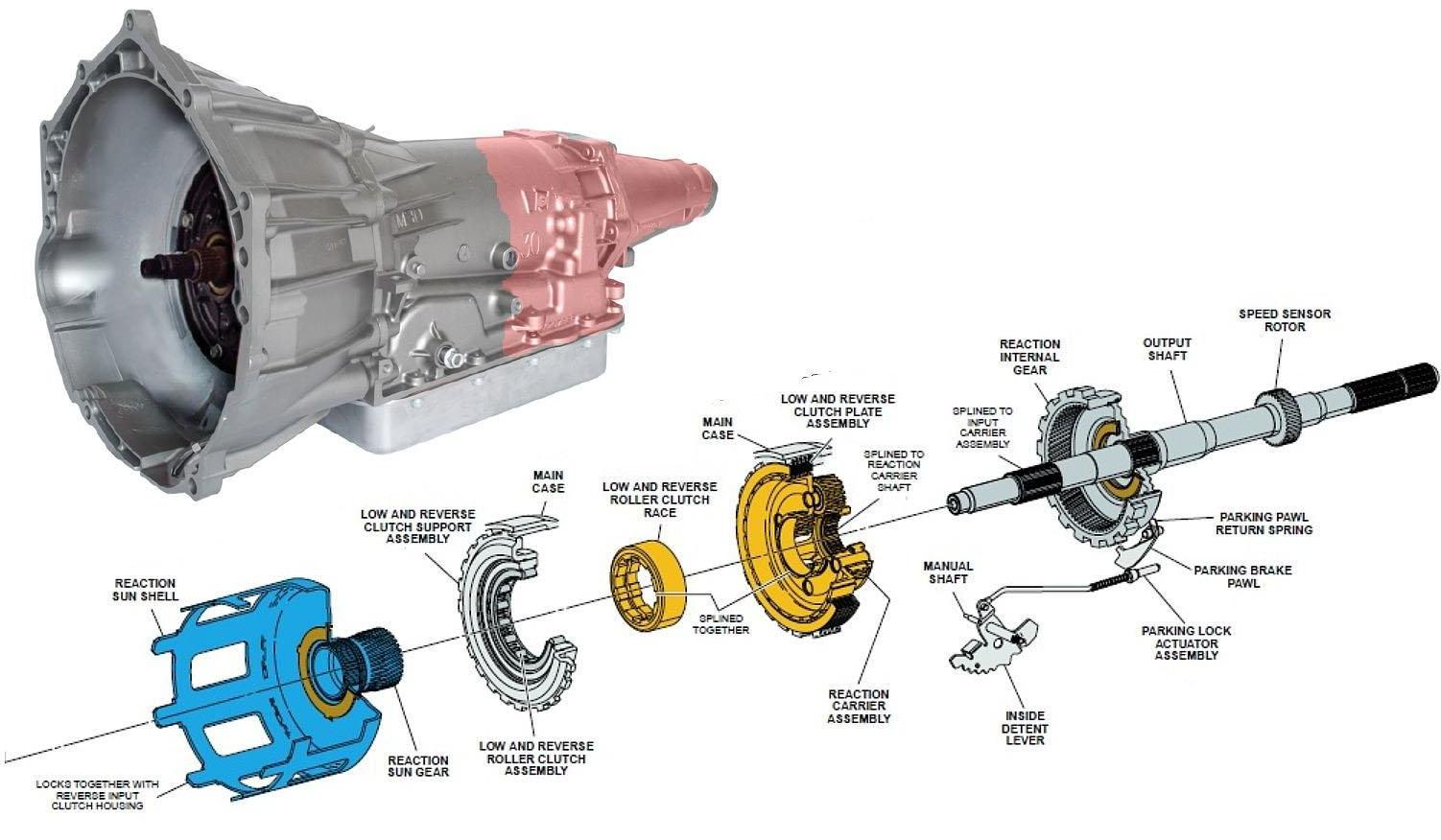 Chevrolet Silverado 2007-2013 GMT900 Transmission Problems ...