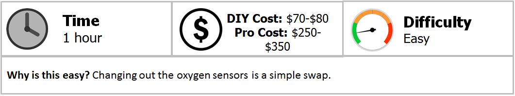 Lexus ES How to Replace Oxygen Sensor | Clublexus