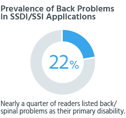 Nearly a quarter of readers listed back/spinal problems as their primary disability.