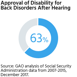 Disability approval rate for back disorders after hearing is 63%.