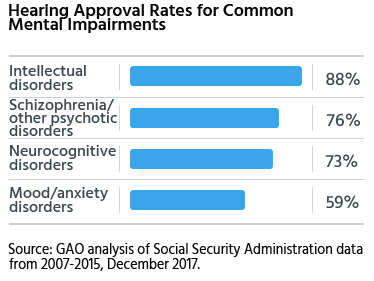 approval rates at disability hearings for intellectual disorder, schizophrenia, neurocognitive disorders
