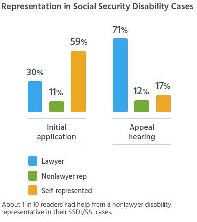 About 1 in 10 readers had help from a nonlawyer disability representative in their SSDI/SSI cases.
