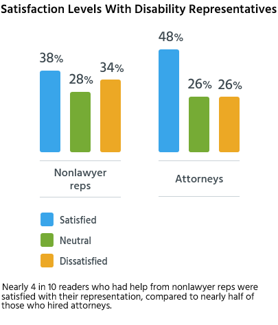 Nearly 4 in 10 readers who had help from nonlawyer reps were satisfied with their representation, compared to nearly half of those who hired attorneys.