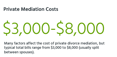 Private mediation costs ranged from $3,000 to $8,000.