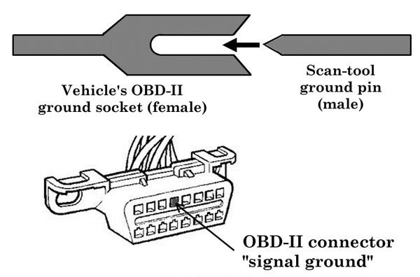 honda accord how to use a scan tool
