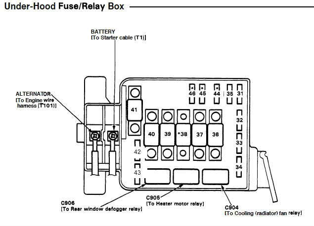 92 95 fuse3 40444 honda civic fuse box diagrams honda tech 92 Civic at crackthecode.co