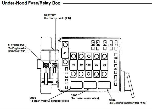 diagram of the fuse box under the hood