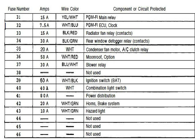 Feb 24 Fuse Box 06 40876 honda ballade fuse box wiring diagram shrutiradio 2006 honda civic fuse box at virtualis.co