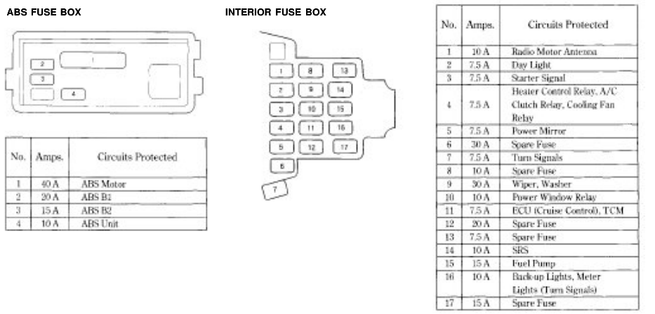 honda accord fuse box diagram honda tech 1996 Honda Accord Fuse Box