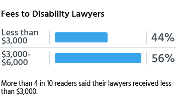 More than 4 in 10 readers said their lawyers received less than $3,000.
