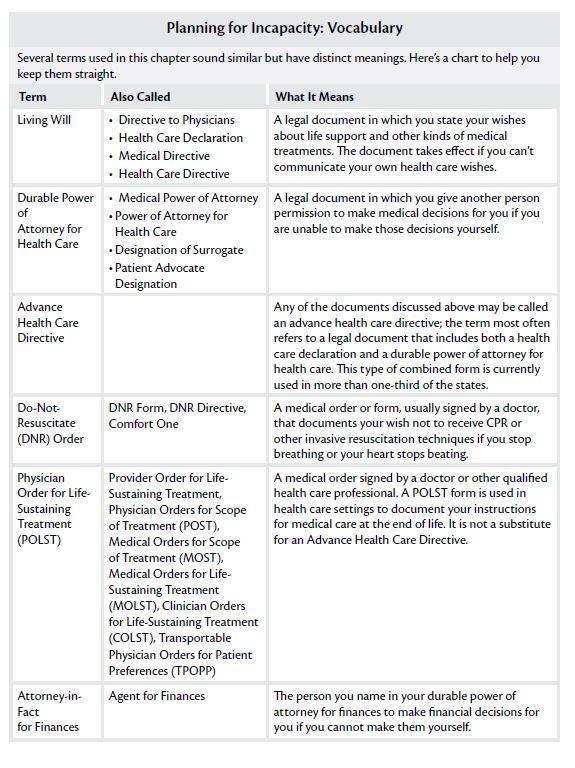 nest hcd terms chart