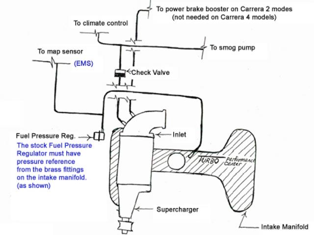 porsche 993 how to install a supercharger kit
