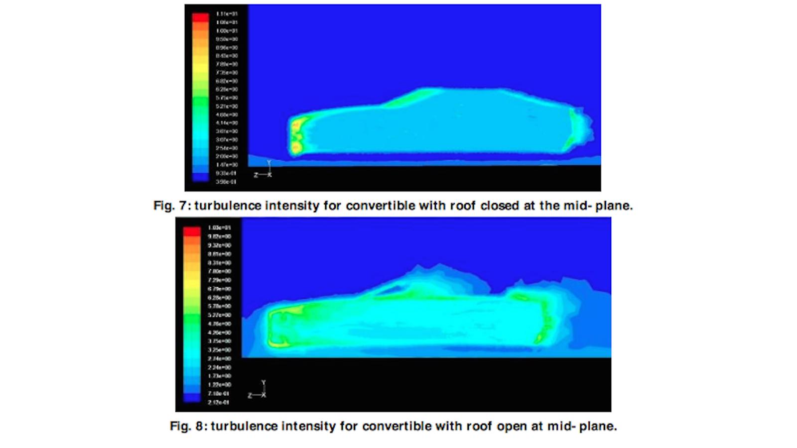 Hardtops: Extra Weight or Aerodynamic Advantage?