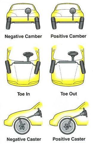 Types of wheel misalignment