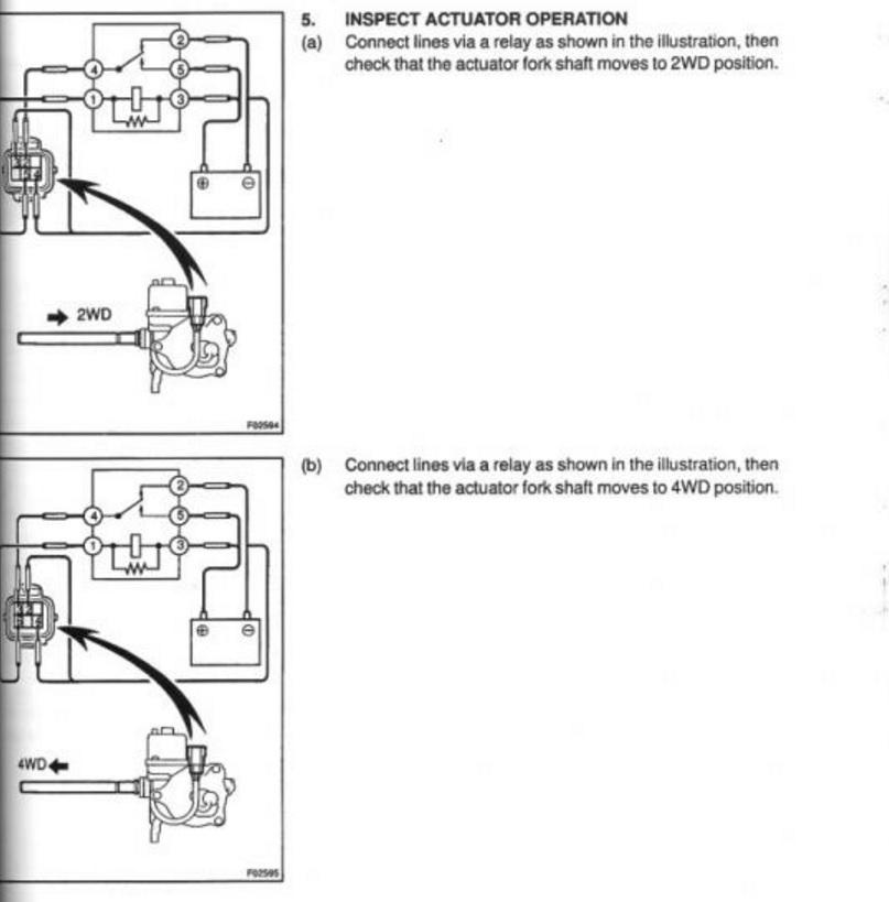 Diagram to check actuator