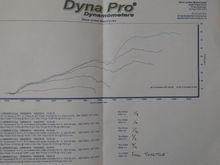 Dyno printout of CBR600F4i with coffman exhaust