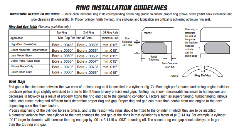 Piston Ring Gap For Boost