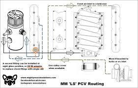 Download Ab E E C Df F Fbee F B Cd on Ls1 Pcv Catch Can Diagram