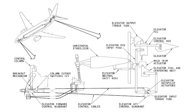 737MAX Stab Trim architecture - PPRuNe Forums