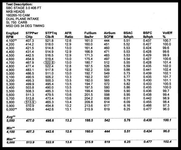 SBC CHEVY NKB-200cc ALUMINUM HEADS 68cc STRAIGHT 272-PBM  for Sale $749