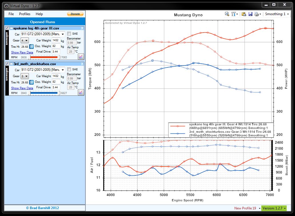 Porsche Virtual Dyno Guide/Data Thread! - 6SpeedOnline - Porsche