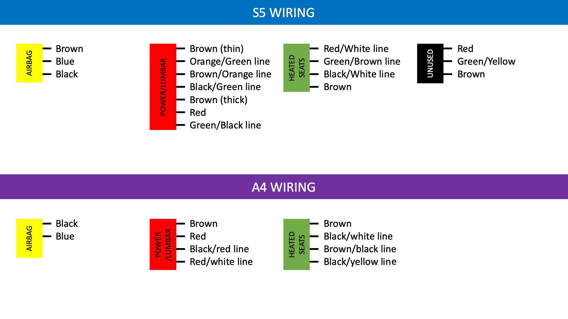 Help Please - S5 Seat Wiring