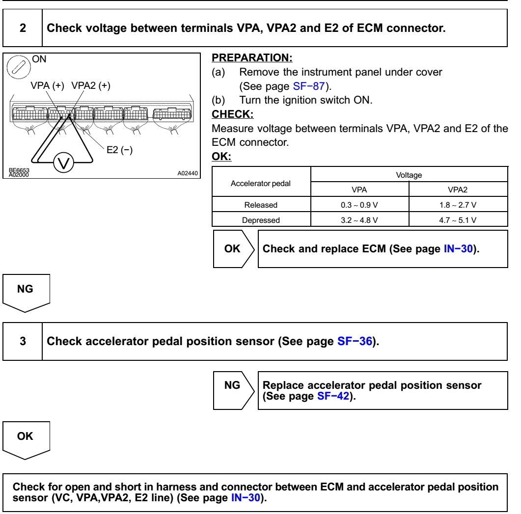 Check Engine Light Vsc Off Code P1121 Clublexus Lexus Forum Accelerator Pedal Position Sensor Thanked 13 Times In Posts