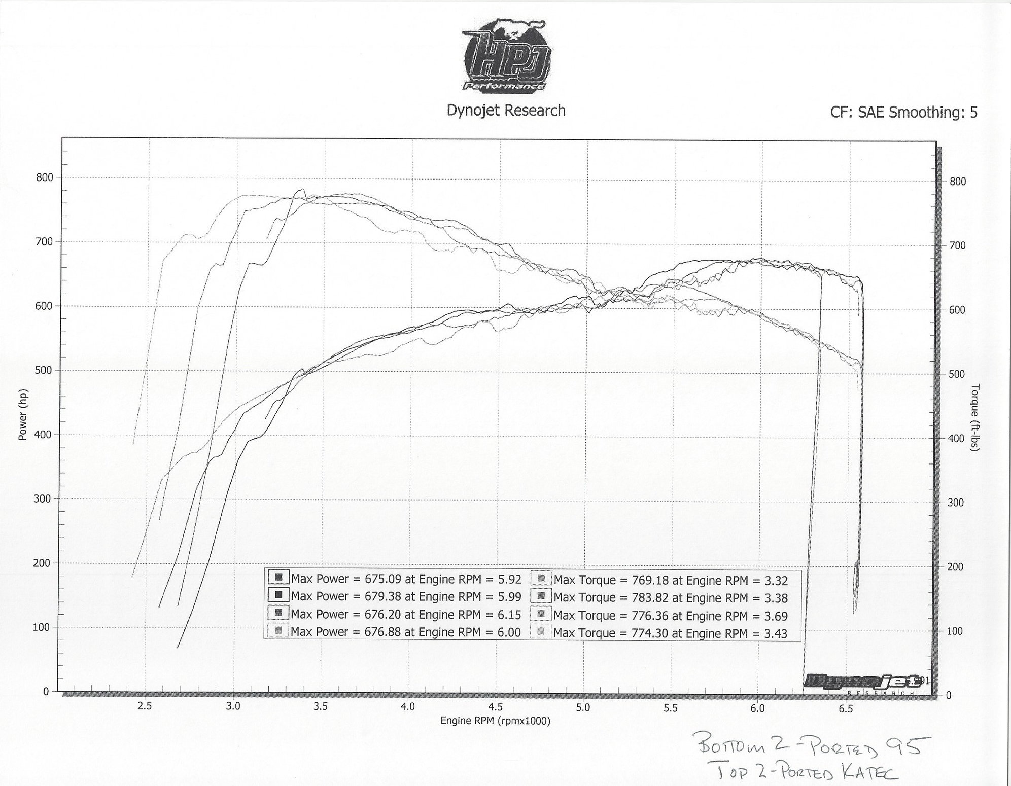 lt5 engine diagram lt5 zr1 throttle body dyno results corvetteforum chevrolet  lt5 zr1 throttle body dyno results