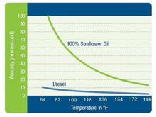 Veg oil vs diesel viscosity graph - shows why HOT veg oil is important (over 160*F pre-injection)