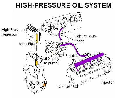 6 0 powerstroke oil flow diagram 6 0 image wiring 7 3 powerstroke engine diagram 7 3 image wiring on 6 0 powerstroke oil flow