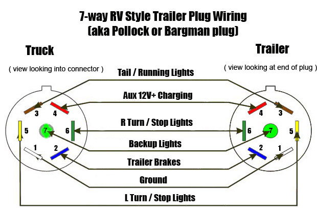 Charging line in 7 pin connector for trailer batteries ... on