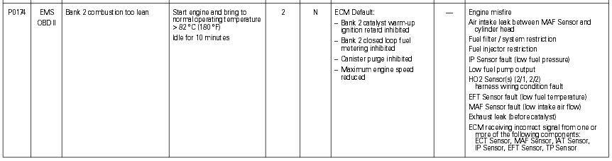 Runs R Obdii Codes P0171 — Minutemanhealthdirect