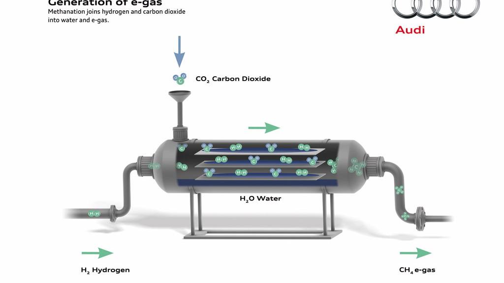 Audi e-gas project