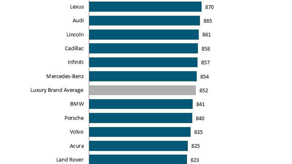 2015 J.D. Power Customer Service Index Study