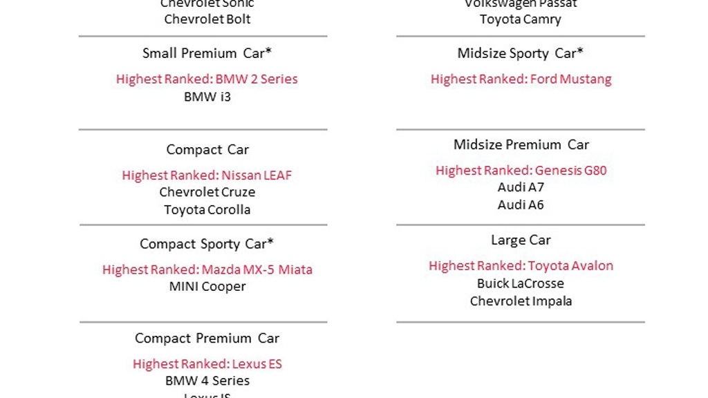 2020 J.D. Power Vehicle Dependability Study results