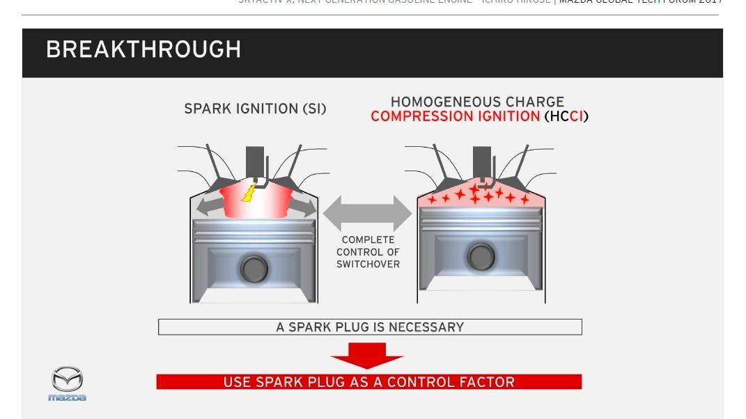 Mazda SkyActiv-X engine: using the spark plug as a control factor