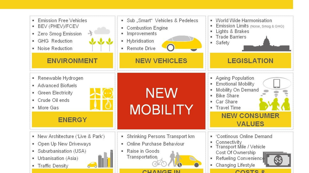 Slide from 'The Future of Transport: Challenging Perceptions,' Shell Oil presentations, Apr 2015