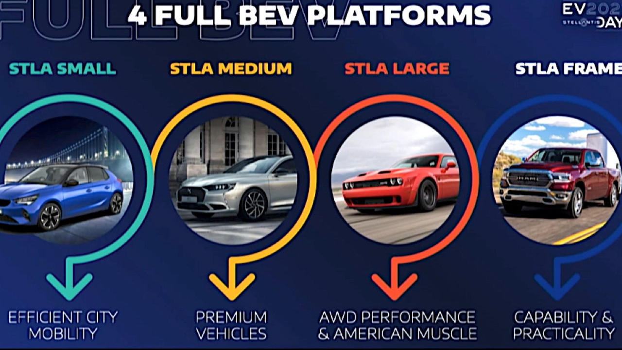 4 dedicated EV platforms  -  2021 Stellantis EV Day