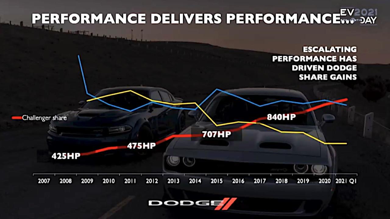 Dodge hp and sales gains  -  2021 Stellantis EV Day