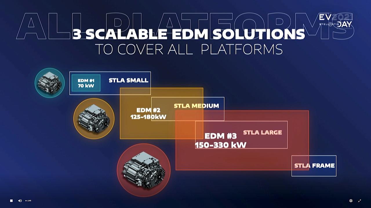 Electric drive modules and platforms  -  2021 Stellantis EV Day