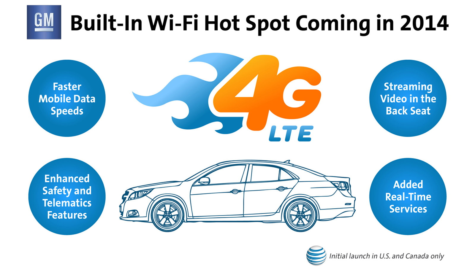 Most GM models will offer 4G LTE mobile broadband from 2014 onwards