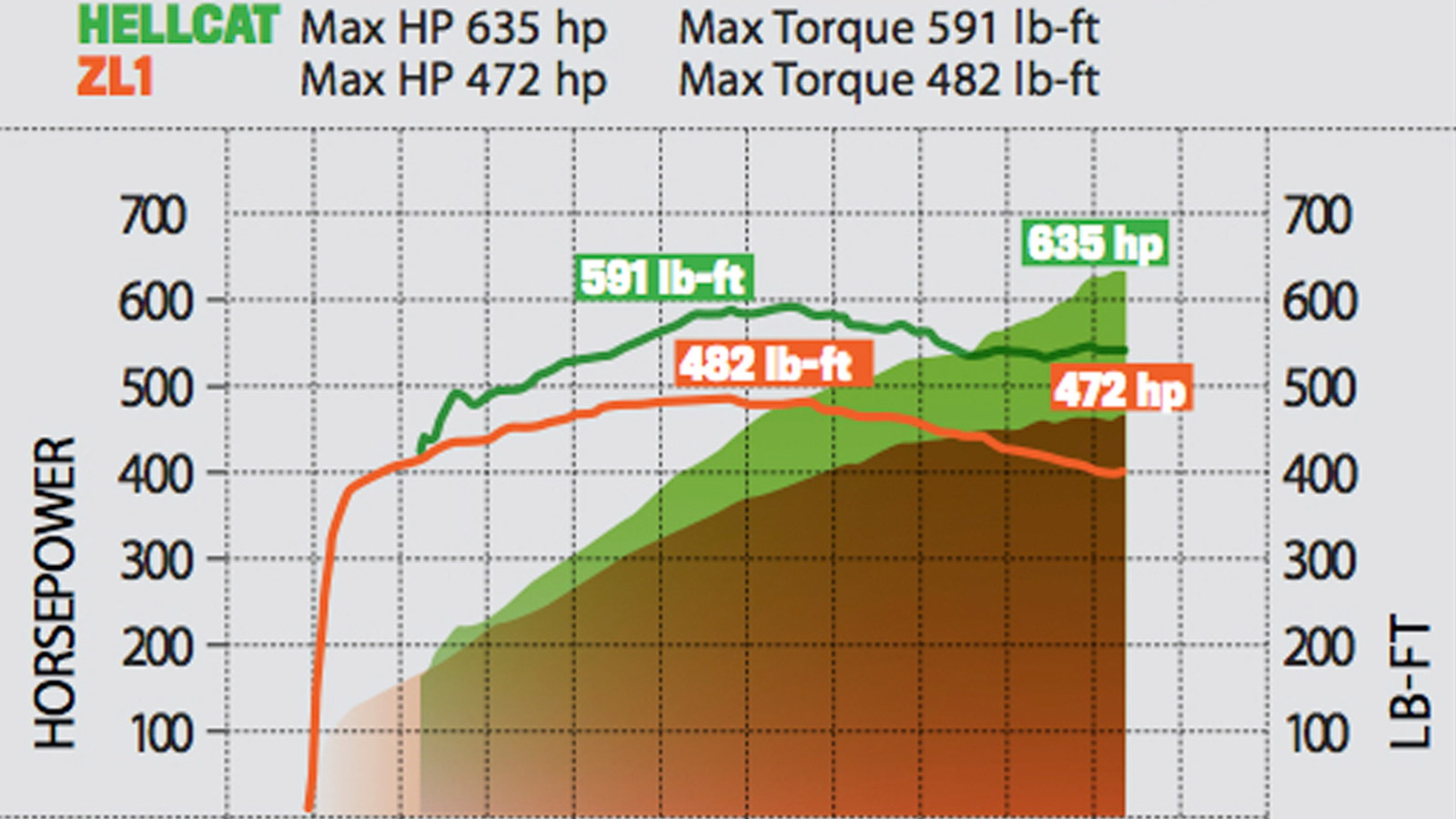 Dyno chart for 2015 Challenger SRT Hellcat and 2014 Camaro ZL1 (Image via Motor Trend)